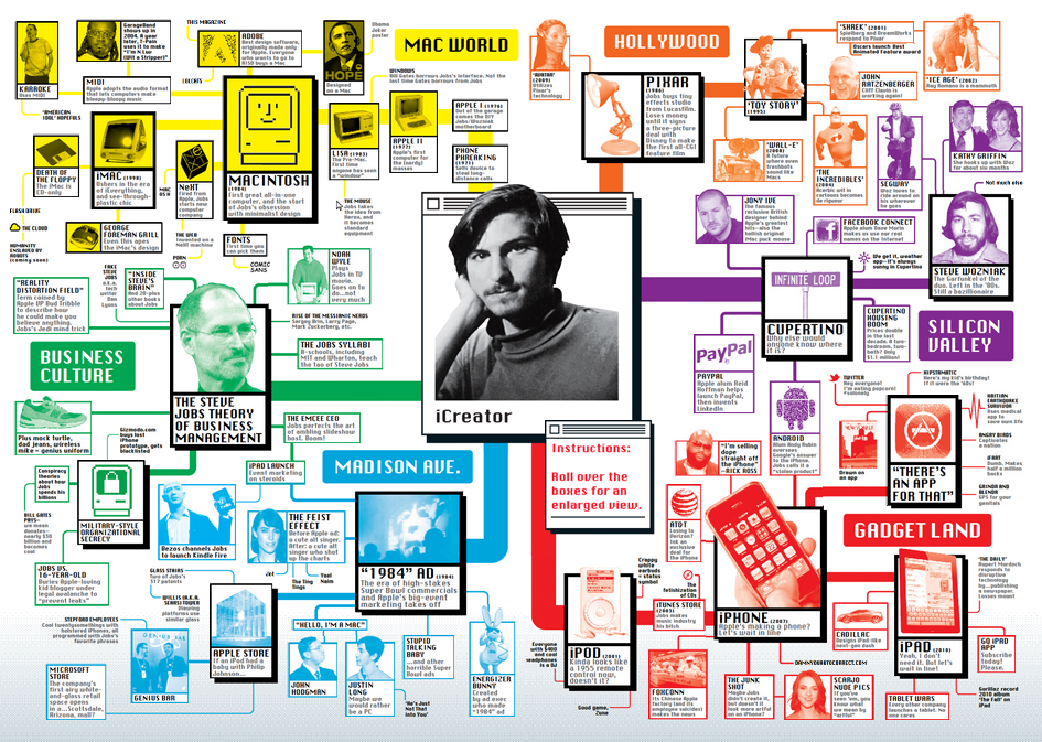 Steve Jobs Rules the World